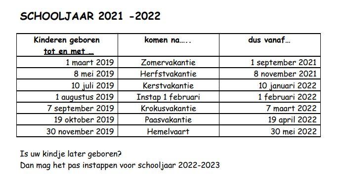 instapdata kleuters 2021-2022